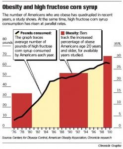 grafiek hfcs vs overgewicht